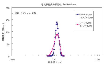 dma-5120_2