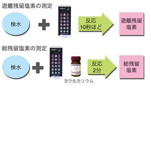 遊離残留塩素/総残留塩素の測定