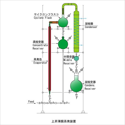 蒸発濃縮装置