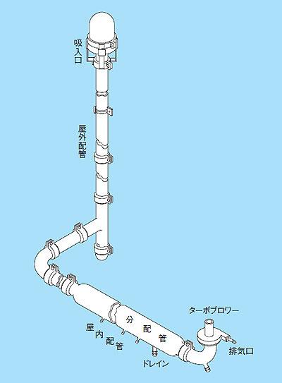 被験空気採取分配装置 ST-2型
