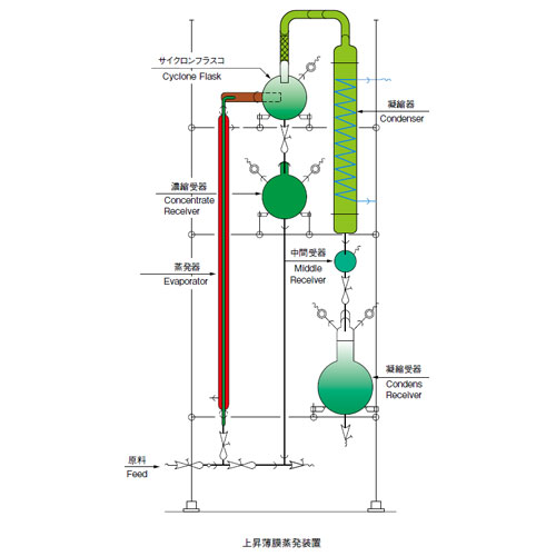 上昇薄膜蒸発装置 ガラス製多連式 CFEシリーズ