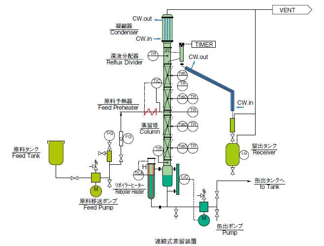 連続式蒸留装置