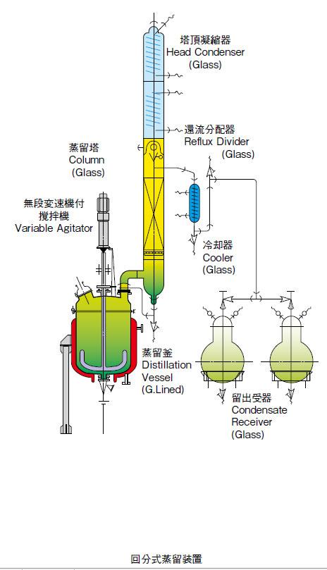 回分式蒸留装置 (GL釜併用)