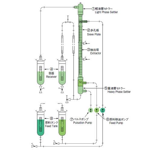 パルス式液一液抽出装置 EX-PS型