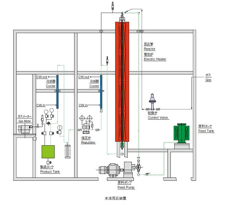 水添反応装置