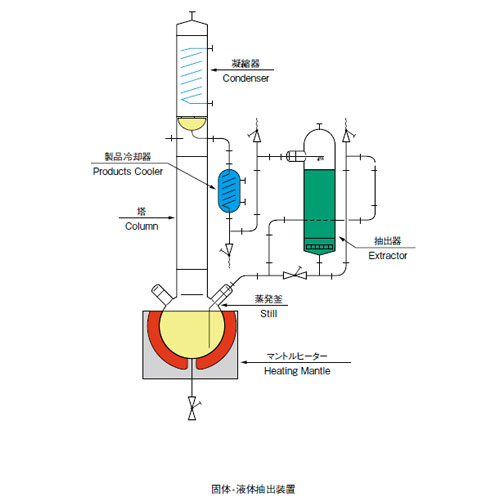 固体・液体抽出装置 SDシリーズ